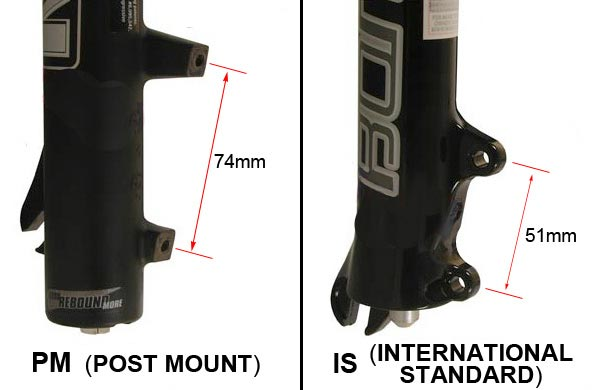 Comparaison des standard de fixation: Standard International - PostMount