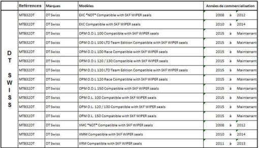 Compatibilité des joints SKF pour les modèles de fourche X-Fuxion