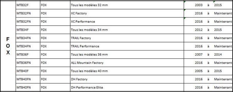 Compatibilité des joints SKF pour les modèles de fourche Fox Racing Shox