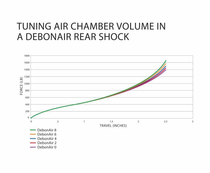 Courbes d'amortissement en fonction du nombre d'anneaux dans amortisseur DebonAir