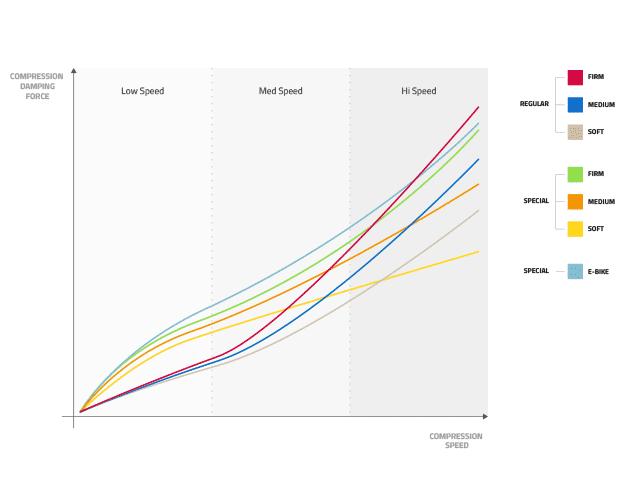 Courbes de compression pour les différents CTS Formula