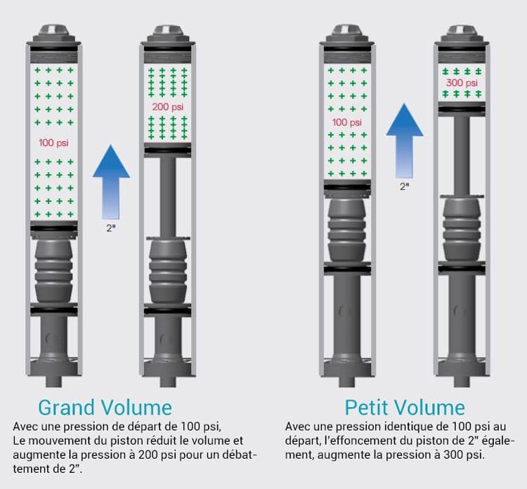 Comparaison d'un ressort pneumatique grand volume et petit volume