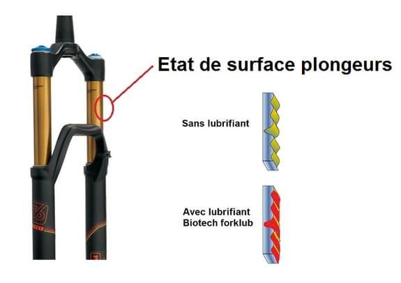 Lubrifiant de fourche Biotech : état de surface des plongeurs
